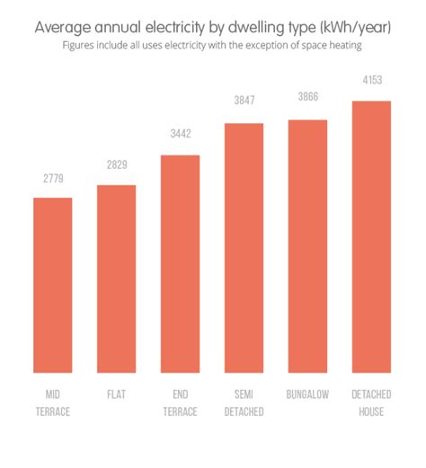 how much electricity does the average home use best 28 how much electricity does the average home use