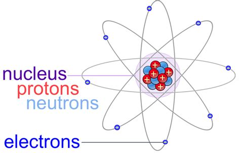 Protons In Nucleus by Atoms Molecules E Chapter The Biology Primer