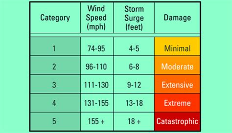how are measured how are hurricanes measured