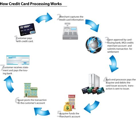 can i make money order with credit card how do credit cards work