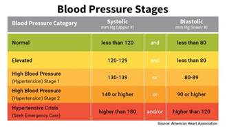 blood pressure numbers readings and charts