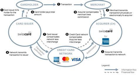 how to make credit cards that works how they work