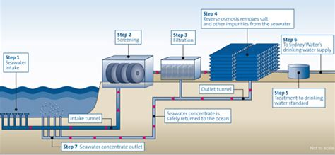 How Does Answer Garden Work Durban Is Desalination The Answer