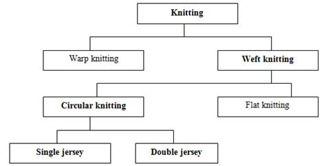 weft knitting process advance processing technology assignment point
