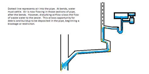 kitchen sink vent diagram kitchen drains vents waste ma ri ri ma anchor