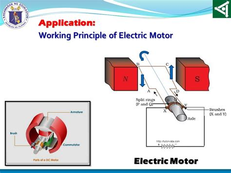 Principle Of Electric Motor by Unit 2 Motion And Energy Ppt