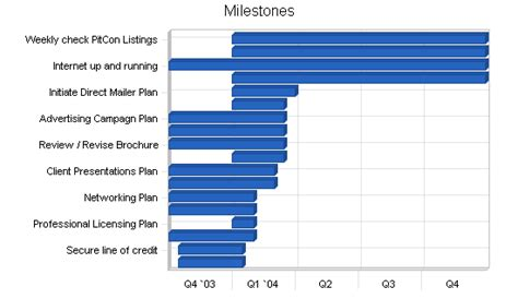milestone kitchen planner plan your architectural engineering business plan sle strategy