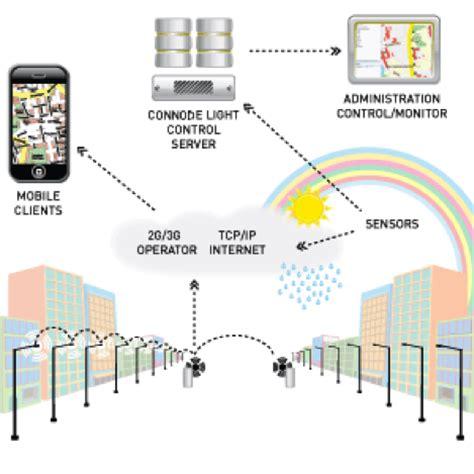 lights system led lighting intelligent system led