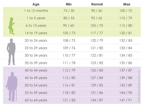 blood pressure chart by age understand your normal range