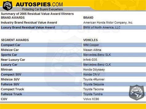 Car Brand Resale Value Rankings by And The Cars That The Highest Resale Value Are