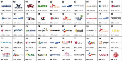 top 10 top 10 lists of 2017 187 best korea brands 2017 newsroom interbrand