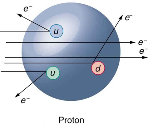Proton Energy by Quarks Is That All There Is College Physics