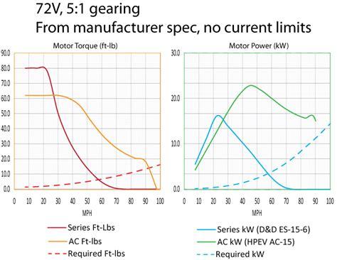 Ac Motor Vs Dc Motor by Dc Motor Torque Curve Impremedia Net