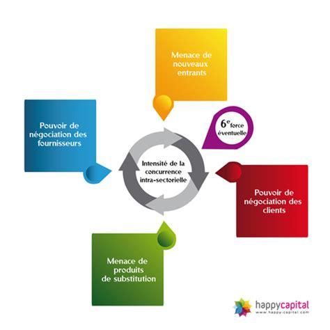 les 5 forces de porter happy capital financ