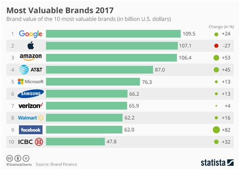 chart the world s best employers 2017 statista chart is the world s most valuable brand with