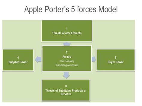porter s 5 forces model and value chain