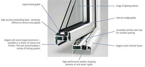 aluminium window beading aluminium doors and windows details images