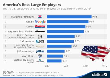 chart the world s best employers 2017 statista chart the world s best regarded companies in 2017 statista