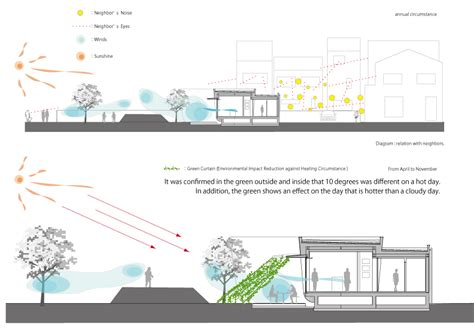 green architecture house plans fluid organic sustainable assets featured in a japanese