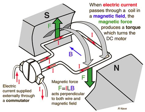 Electric Motor Physics by Electromagnetism Is Toque In An Electric Motor Generated