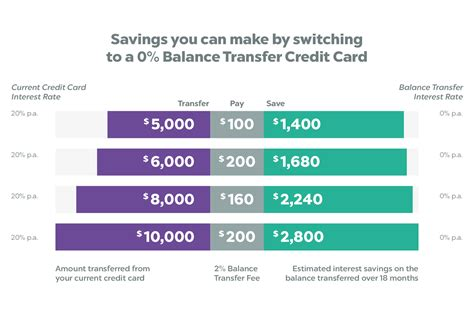 how to make a balance transfer credit card balance transfer compare 0 balance transfer cards