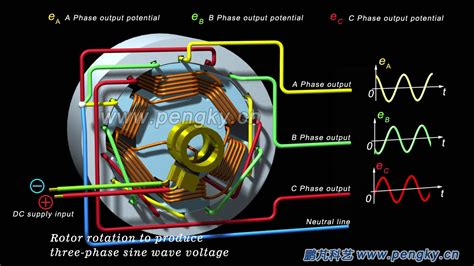 Ac Motor Working by 3 Phase Induction Motor Principle Animation