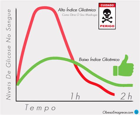 alimentos con insulina la glicemia definizione di indice glicemico e carico