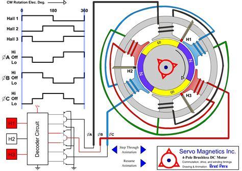 Brushless Electric Motor by Brushless Motor Diagram Impremedia Net