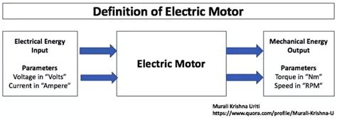 Electric Motor Definition by What Can An Electric Motor Be Used For Quora