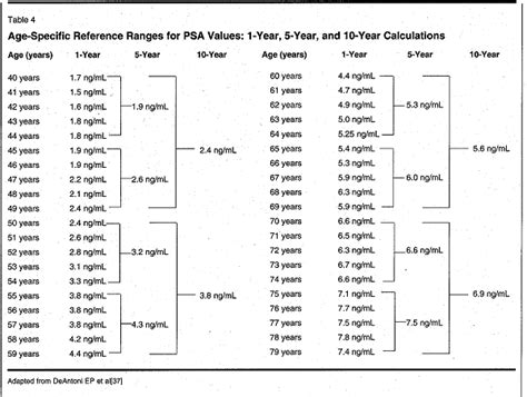 normal psa levels by age chart s health advisor cancer screening beyond the psa