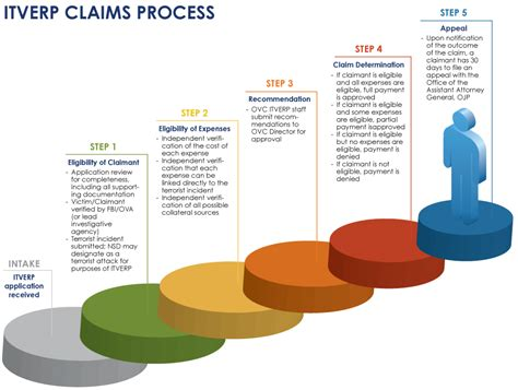 process of ovc international terrorism victim expense reimbursement