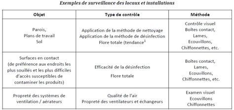 exemple de plan de nettoyage et de d 233 sinfection m 233 canisme chasse d eau wc