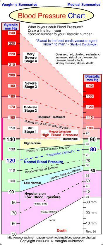 best 25 blood pressure chart ideas on low bp remedies blood pressure range and