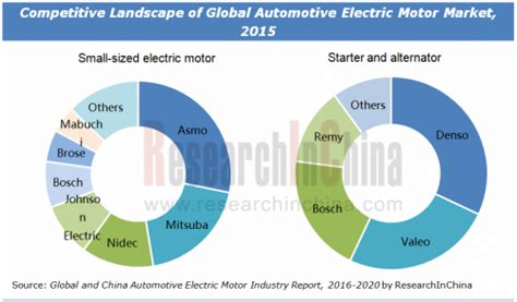 Automotive Electric Motor by Automotive Electric Motor Market Size And Industry