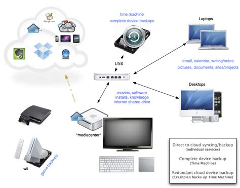 home design network tv the ideal home network for backup automation saving