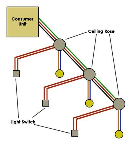 lights circuit wiring a lighting circuit how to wire a light diy doctor