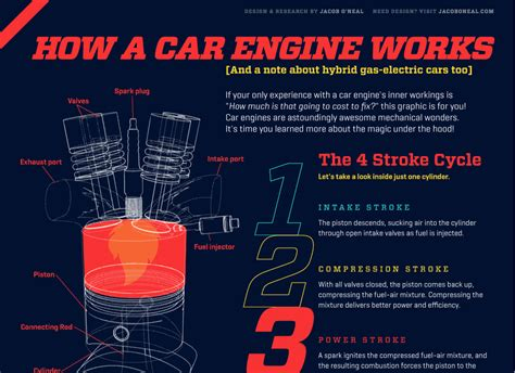 how does a car engine work u s news world report daily turismo how a car engine works infographic