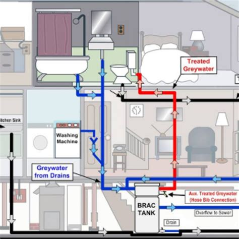 house plumbing system home plumbing system archives mario plumbing