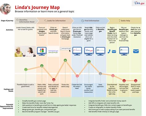 Ikea Home Design Software Online journey mapping the customer experience a usa gov case study