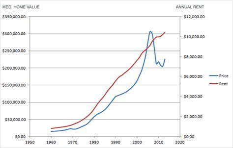 average rent price annual rent prices vs average home prices usa
