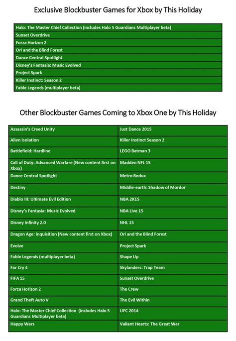 one list list of xbox one coming out in 2014 xbox one daily
