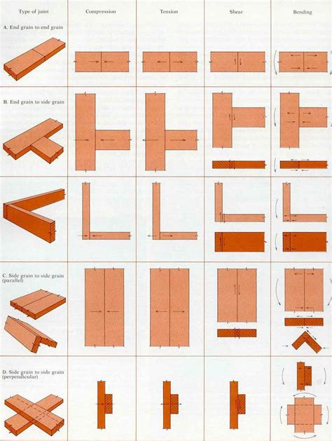 types of woodwork joints different types of wood joints machining wood