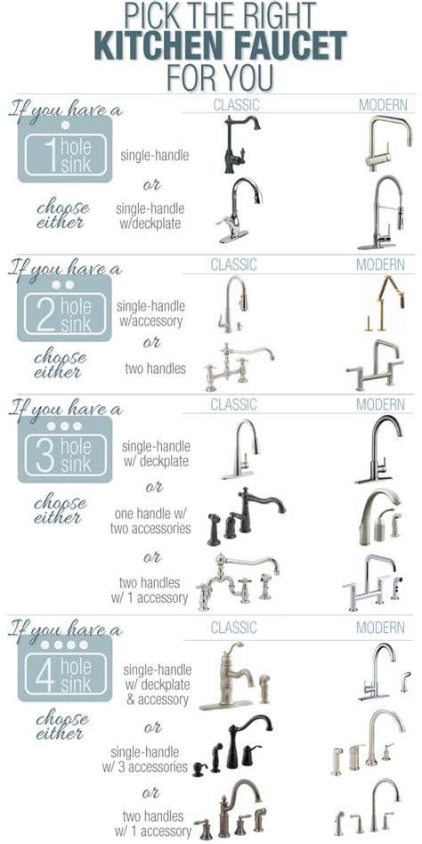 faucet types kitchen 25 home d 233 cor infographics and sheets that every