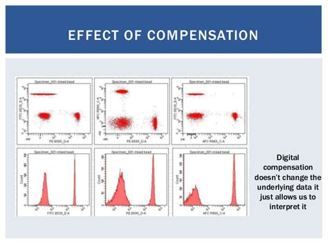 flow cytometry compensation flow cytometry introduction day 1 session 2