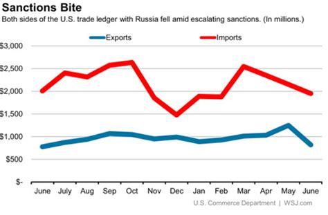 russian trade us russian trade obserwator finansowy ekonomia debata