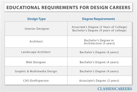 interior design school requirements interior design education requirements interior designer