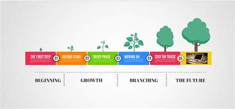 growth timeline presentation template sharetemplates