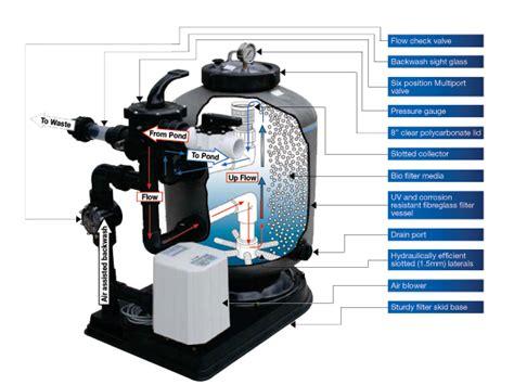 Waterco Aquabiome Bead Filter