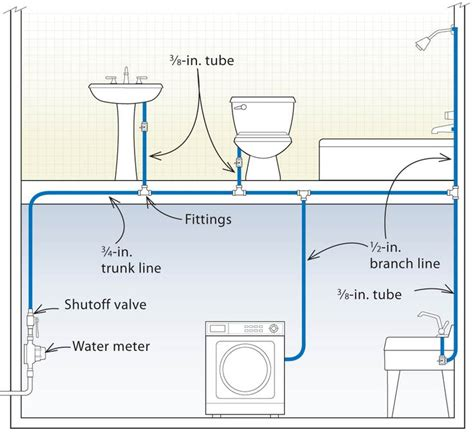 Image Of Water Faucet by Best 25 Pex Plumbing Ideas On Pinterest Pex Tubing