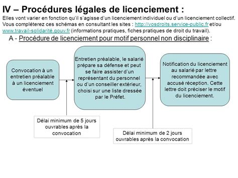Modification Du Contrat De Travail Motif Personnel by La Rupture Et La Modification Du Contrat De Travail Ppt